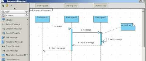 Sequence and Communications Diagrams